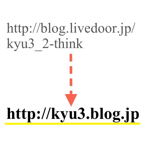ブログのURLを変更 - 1