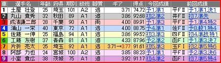 a.大宮競輪11R