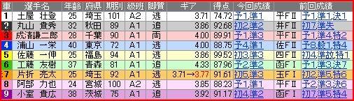 写真: a.大宮競輪11R