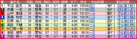 a.一宮競輪9R