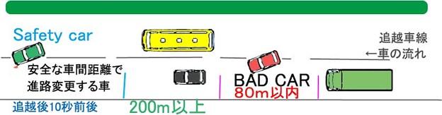 安全な高速道路走行技術;Safety Highway driving technology