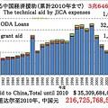 Photos: Japan Aid to China 35,309,684,000$