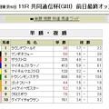 Photos: 20130209_共同通信杯_前日単勝オッズ