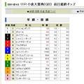 Photos: 20130216_小倉大賞典_前日単勝オッズ