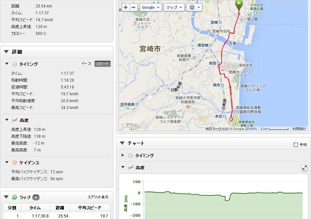 青太自転車ログ