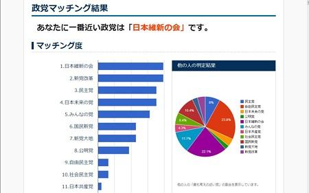 2012.12.12 政党マッチング結果