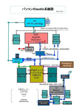 パソコンのaudio系統図 2013.04.01
